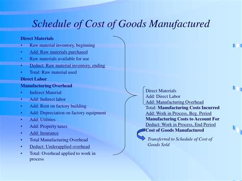 schedule of cost of goods manufactured template 13 schedule of cost of goods manufactured template