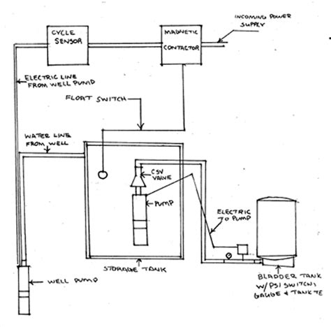 well plumbing diagram well plumbing diagram like removing joints for sure