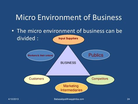 the environment of business business environment 1 st module mba management