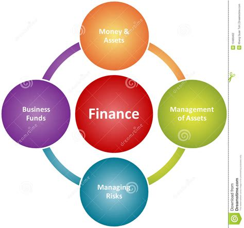 Mba Finance Roles And Responsibilities by Finance Duties Business Diagram Stock Photography Image