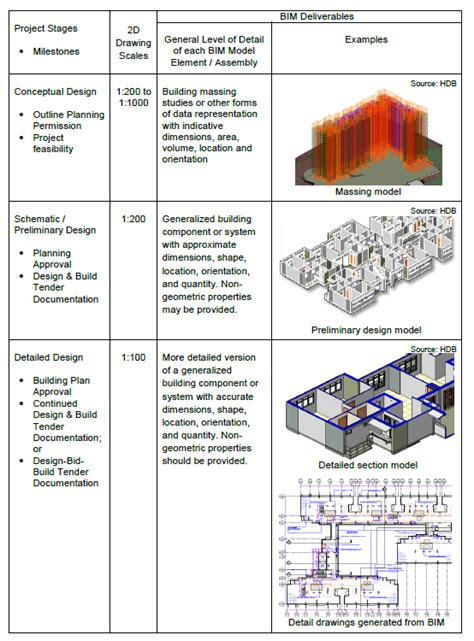 game design level progression bimfix blog model progression specifications resources