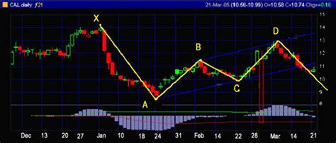 pattern trading ea gartley metatrader indicator forex strategies forex