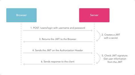 django tutorial user authentication jwt authentication in django