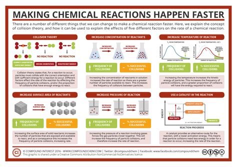 what factor affects the color of a reactions faster factors affecting rates of