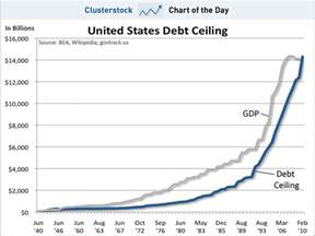 really what is debt ceiling
