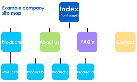 create a sitemap site map flowchart