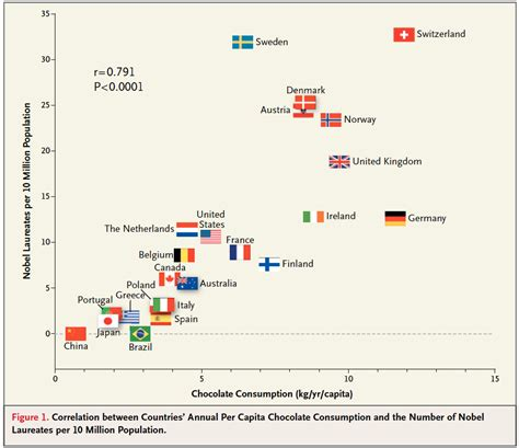 chocolate and the nobel prize the book of brain food books chocolate consumption and nobel prizes a
