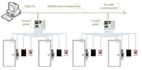 comparison  door access control systems kintronics