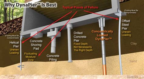 what is home dynapier 174 foundation piering system for foundation repair