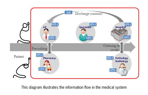 care information information flow in the system patient is left out