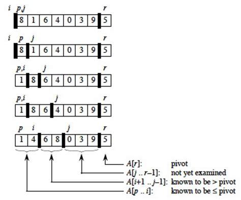 notes on quicksort ics 311 spring 2014