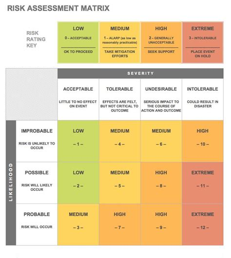 risk matrix template risk analysis template billedresultat for risk