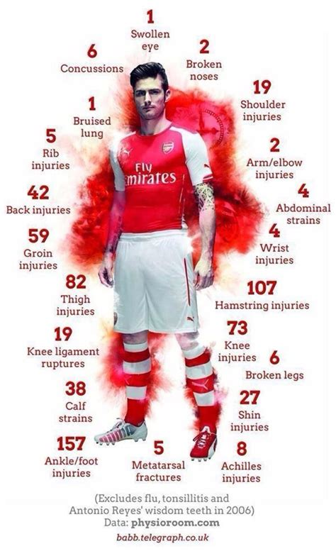 arsenal injury list pic this infographic showing arsenal s history of injures