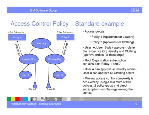 acp policies gt gt 17 beaufiful access control policy