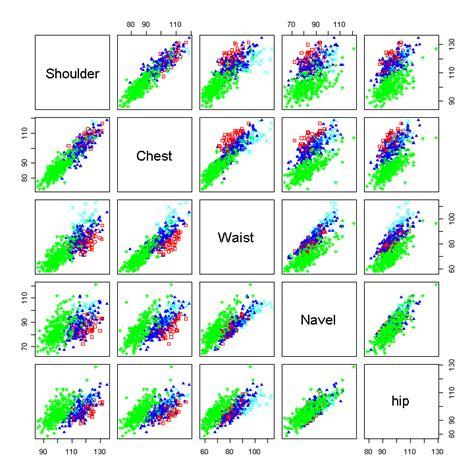 Applied Multivariate Statistics With R Lmu M 252 Nchen R Kurse Inhalte