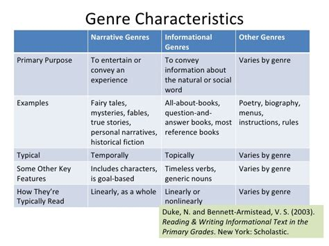 biography genre characteristics informational texts and multigenre text sets webinar 082610