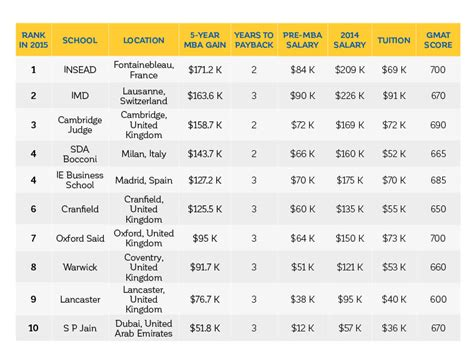 Of Arizona Mba Rank by Forbes Top 10 International Mba Programs The Gmat Club