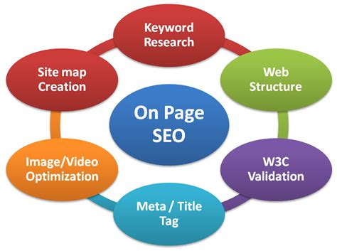 Types Of Seo Services by Ebs Web Designing And Seo Company In India Understanding