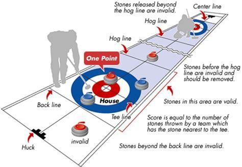 curling diagram of glasgow myglasgow myglasgow staff