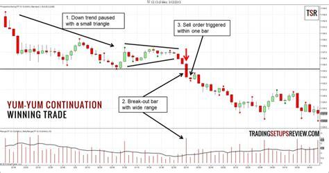 x pattern trading reviews yum yum continuation pattern trading setup trading