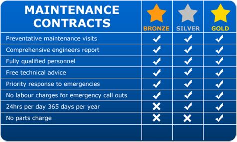 Template For Service Level Agreement maintenance contracts
