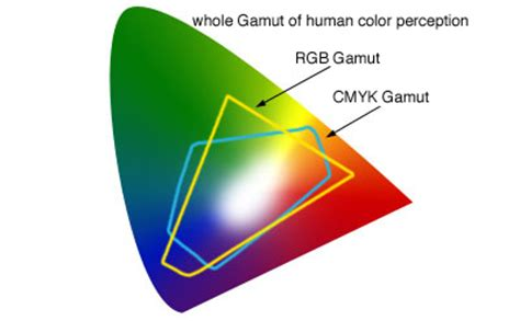 cmyk spectrum printing in color rgb and cmyk 171 universal art and