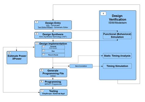 design layout and verification of an fpga using automated tools hardware beschreibung