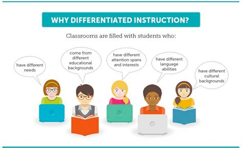the art of instruction quotes about differentiation in education quotesgram