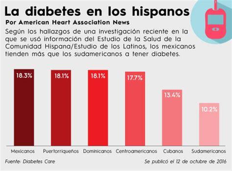 un primer libro para la diabetes entender diabetic supplies fifty50 pharmacy el primer estudio de su especie revela diferencias en los factores de riesgo cardiovascular en