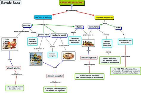 principi nutritivi degli alimenti davide rosa