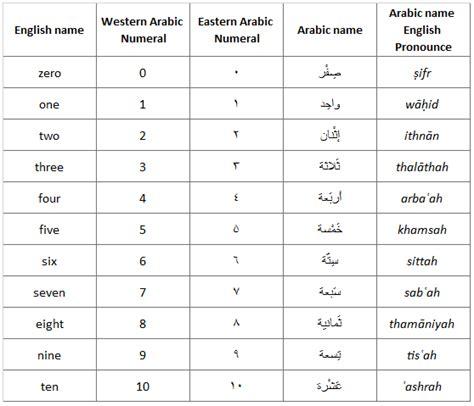 arabic numbers english to arabic numerals converter calculator