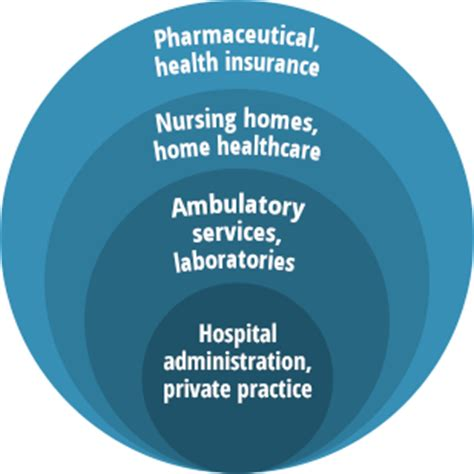 themes of new public administration healthcare administration careers publichealthonline org