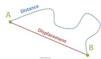 To Distance Distance And Displacement The Science Classroom