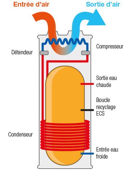 comment fonctionne un chauffe eau 4754 comment fonctionne un chauffe eau chauffage chaudi re et