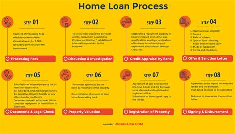 procedure for housing loan process of buying a house and getting home loan