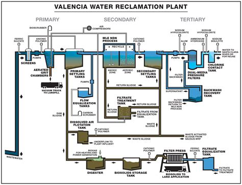 design criteria of wastewater treatment plant lacsd website valencia