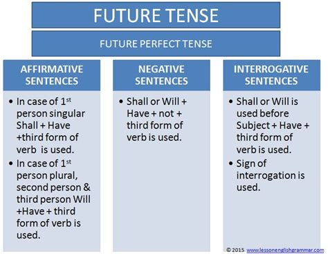 question for future tense will future perfect tense lesson english grammar
