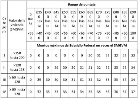 montos maximos de credito en vsm 2016 tablas de subsidio para el empleo 2016 reparto de