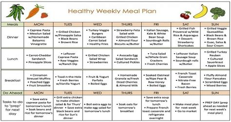 The Fastest Weight Loss Diet Plan