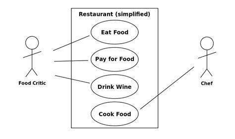 diagramme de cas d utilisation uml include file uml use diagram svg wikimedia commons