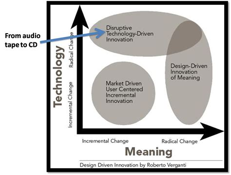 definition design driven innovation dvertsing com the meaning of things