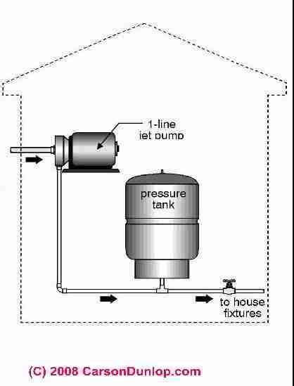 water pressure booster and tank guide water