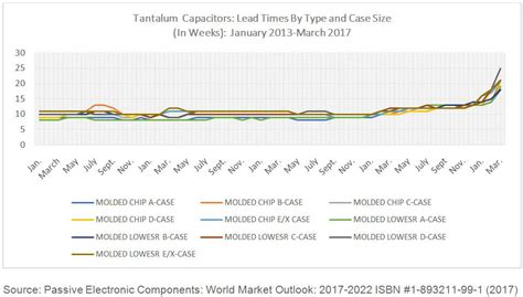 tantalum capacitor market tantalum capacitor market 28 images tantalum capacitors market analysis guidelines overview