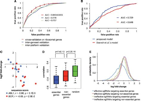 pattern validation in knockout predicting sgrna efficiency from sequence context in