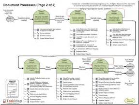 to be process document template documenting processes template images
