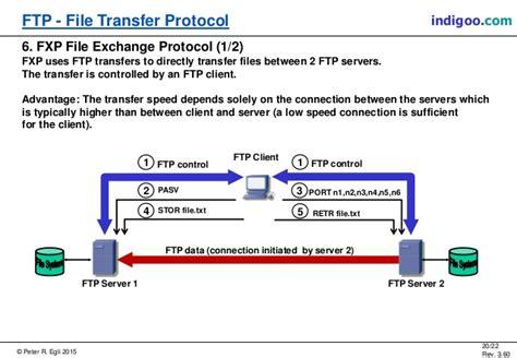 ftp data port ftp file transfer protocol