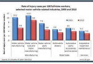 Source injuries illnesses fatalities chart data types of injuries