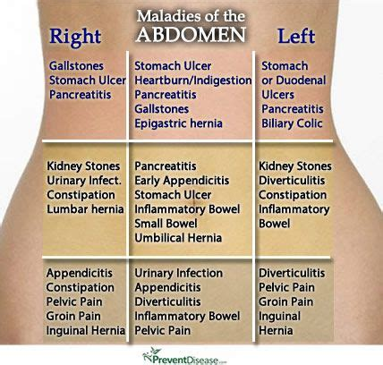 pelvic pain after c section right side best 25 abdominal pain ideas on pinterest stomach pain
