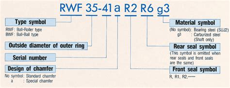 Nsk Water Pump Bearing Numbering System Nomenclature