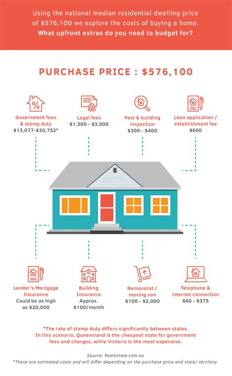expenses of buying a house the hidden costs of buying a home infographic